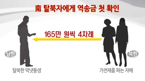北 주민, 남한 탈북자 가족에 생활비 송금을?