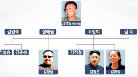 北 주민, 김일성 가계도 얼마나 알고 있나?