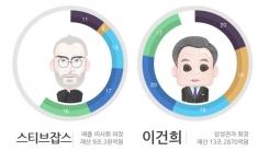 [한컷뉴스] 2014년 온라인서 가장 많이 언급된 재벌은?