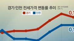[한컷뉴스] 전셋값 올라 탈서울 했는데 또…