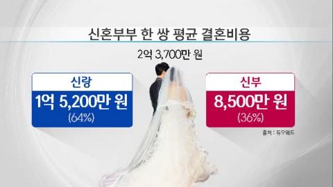 결혼비용, 부모가 얼마나 도와줘야할까?
