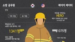 [한컷뉴스] 한·미 소방관 '같은 직업 다른 처우'