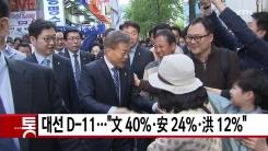 """[YTN 실시간뉴스] 대선 D-11...""""文 40%·安 24%·洪 12%"""""""