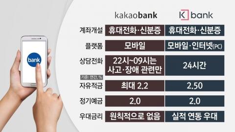 인터넷 은행 2파전, 각종 조건 비교해 보니…
