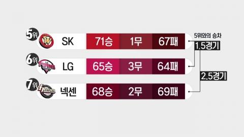 정규시즌 잔여경기 돌입…포스트시즌 막차 주인공은?