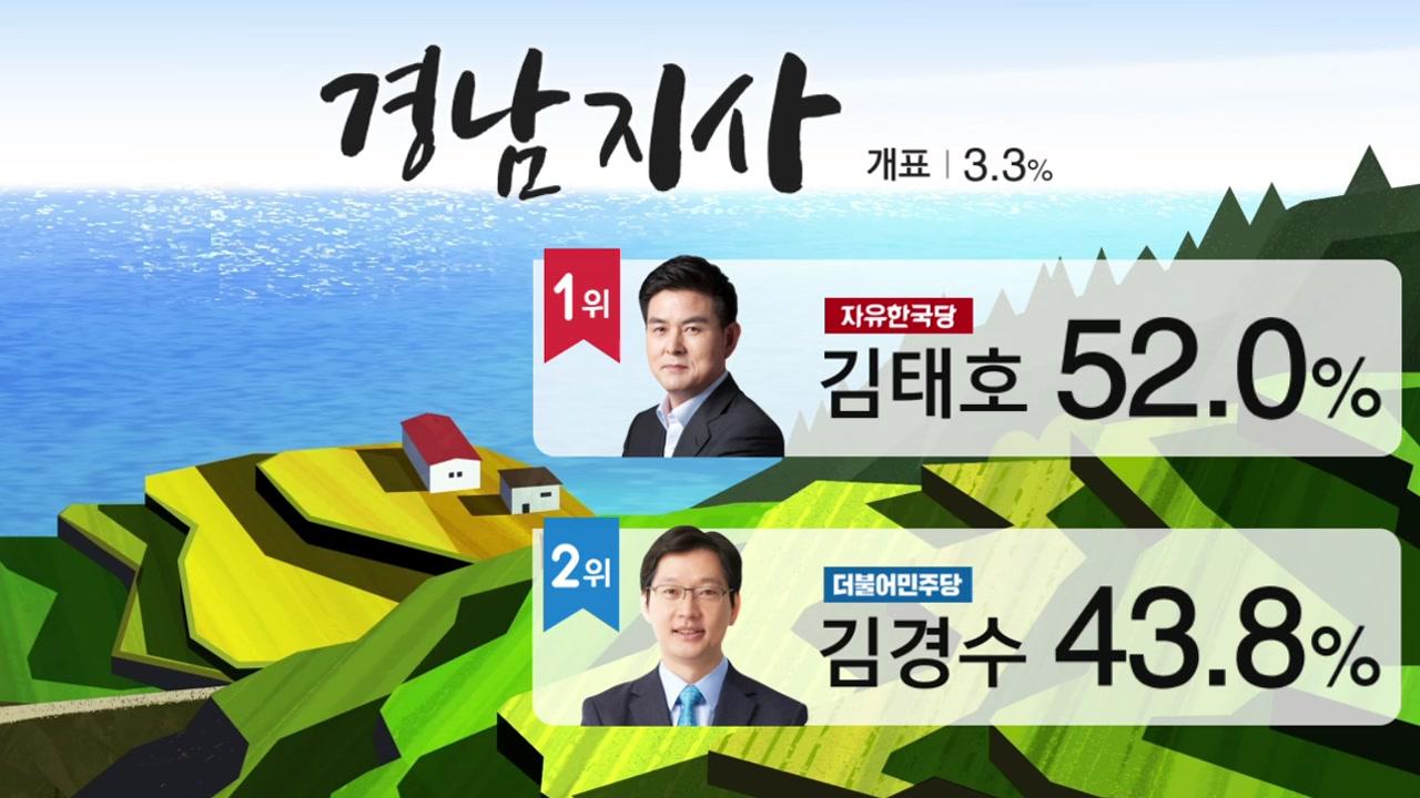 출구조사와 다른 개표 상황...경남지사 후보 김경수 운명은?