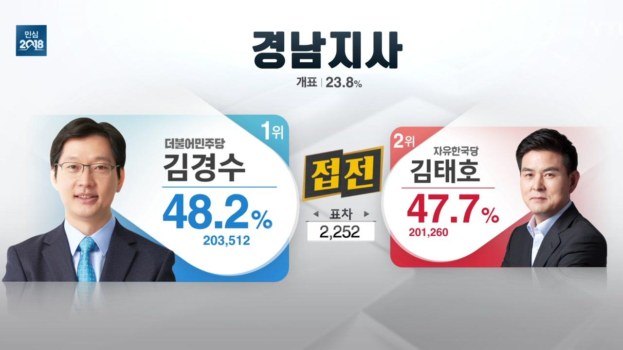 '엎치락뒤치락' 경남도지사 김경수 vs 김태호, 승자는?