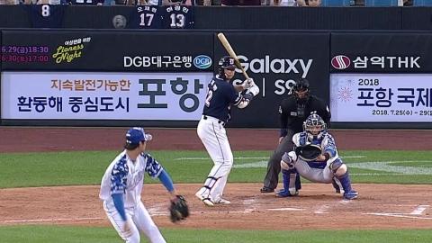 '6월에만 14홈런' 김재환, 26홈런으로 단독 1위
