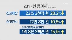 지난해 근로소득세 10%가량 증가...세수 22조 원 늘어