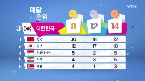 초반 메달 경쟁 '주춤'…종합 3위 지켜