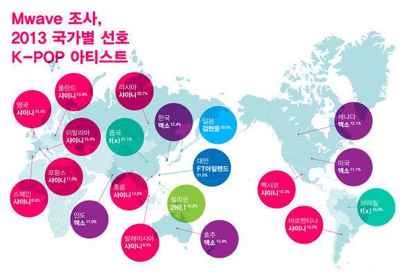 K-팝 해외팬 누가 많나? 엑소-샤이니-f(x)-김현중