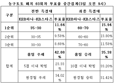 """농구팬, """"KEB하나은행, KB스타즈와 팽팽한 경기 예상"""""""
