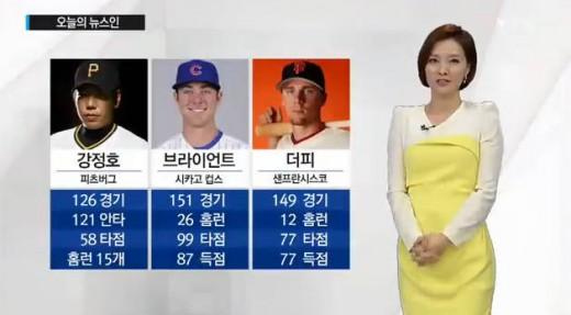 강정호 신인왕후보, 함께 오른 크리스 브라이언트-맷 더피 '눈길'