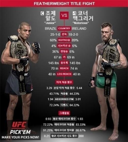 """조제알도, 13초 KO패 후 """"맥그리거와 리매치 원해"""" 눈물"""