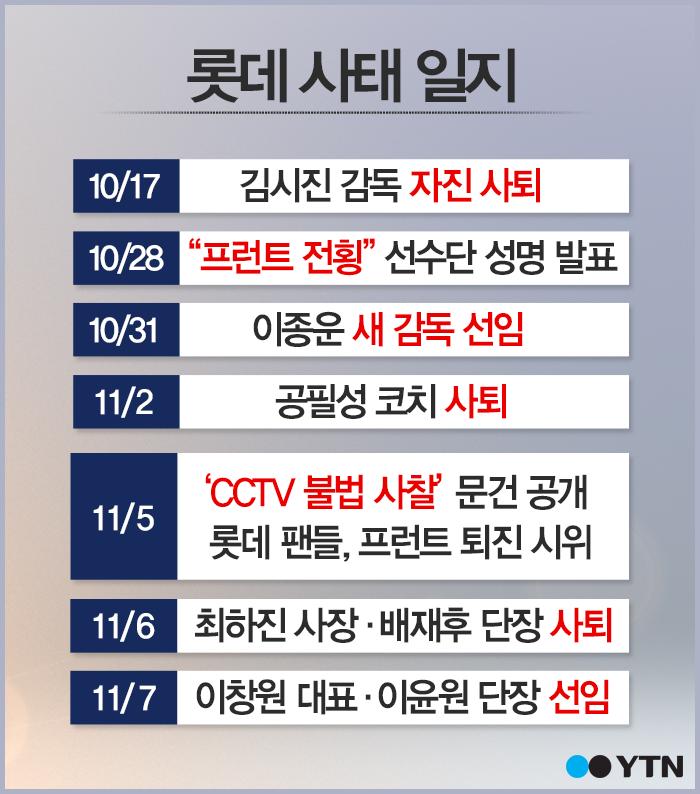 [한컷] '선수단 감시한 롯데' 사찰 파문 일지