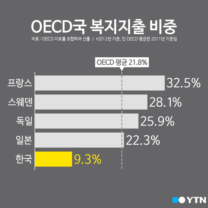 [한컷] 대한민국 복지지출 비중, OECD '최하위 수준'