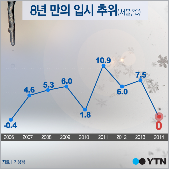 [한컷] 올해 수능날 '8년 만의 입시한파'