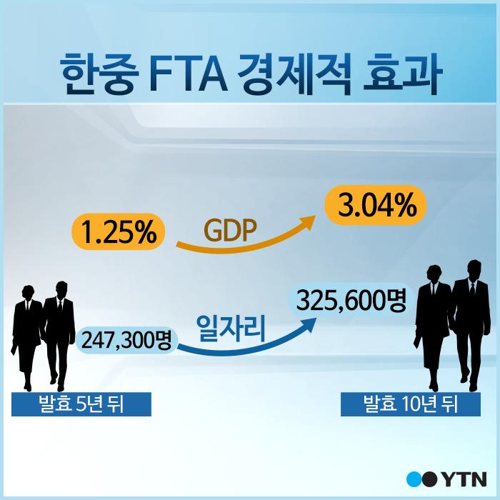 [한컷] '넓어진 경제영토' 한중 FTA 효과는?