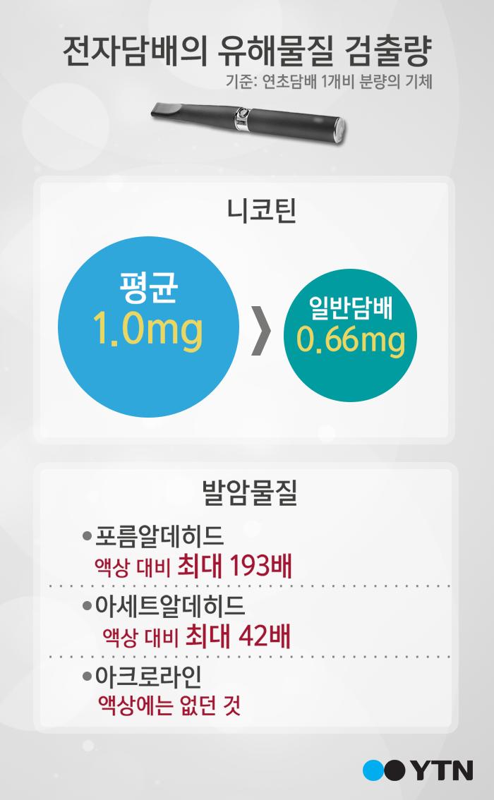 [한컷뉴스] 금연하려다 평생 전자담배 피울지도