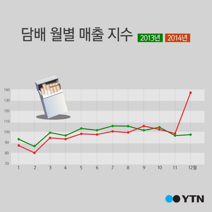 [한컷뉴스] '연말 담배 전쟁' 그래프로 보니…