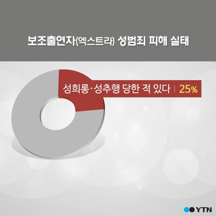"""[한컷뉴스] 여성 엑스트라 25% """"성추행 당했다"""""""