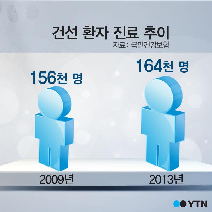[한컷뉴스] '건선 환자' 남성이 더 많은 이유는?
