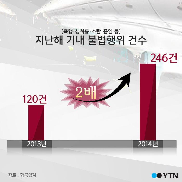 [한컷뉴스] 비행기만 타면 돌변? '폭언·성희롱 급증'