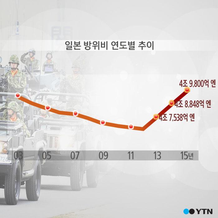 [한컷뉴스] 정식군대 없는 일본 '방위비 45조 원'