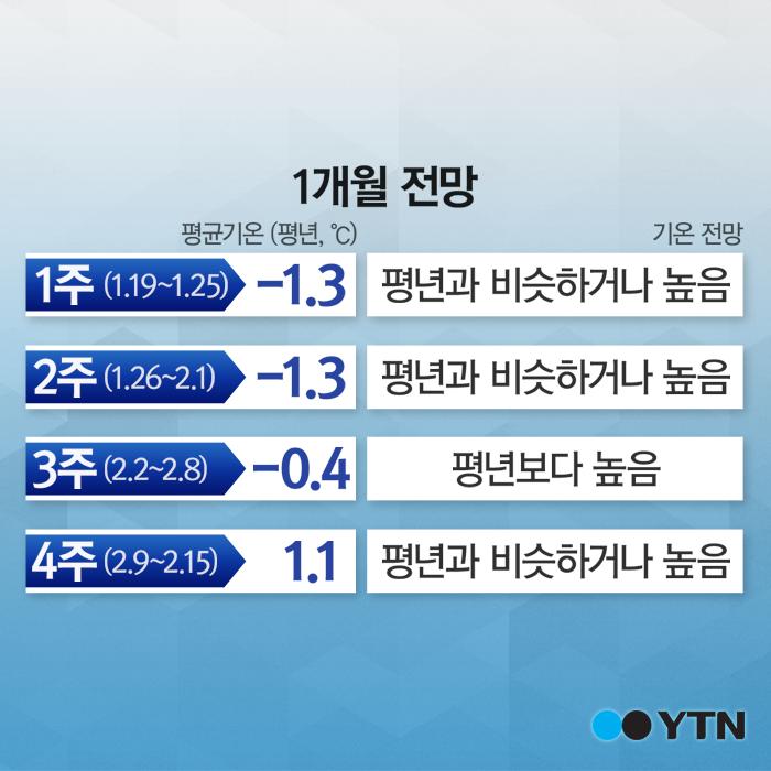 [한컷뉴스] 겨울 한파 '고비는 넘겼다'