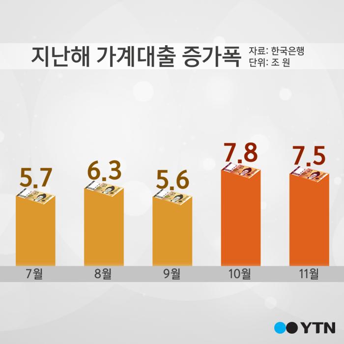 [한컷뉴스] 2달 새 가계빚 15조 원 증가