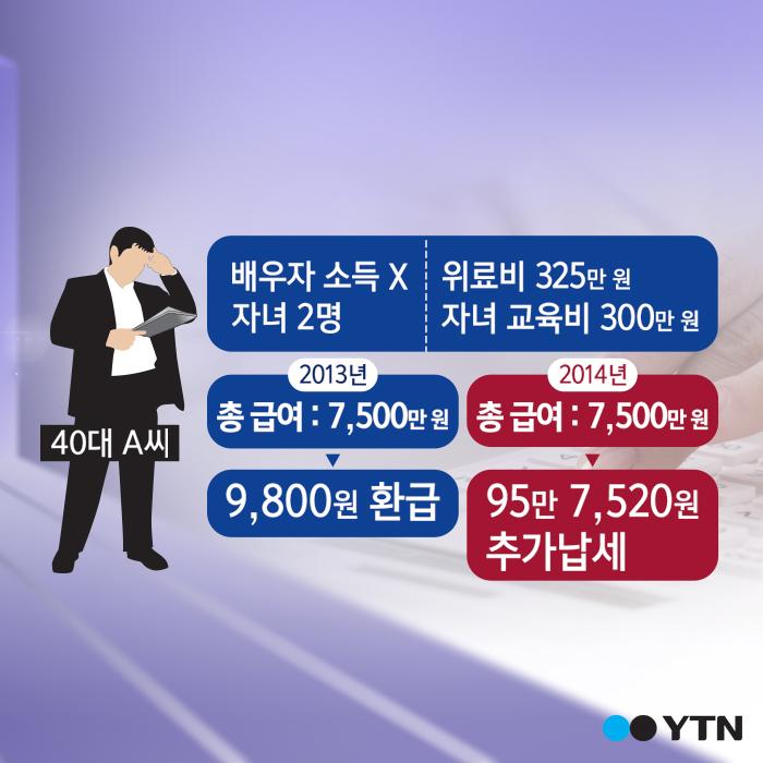 [한컷뉴스] 13월의 보너스가 아니라 세금폭탄?