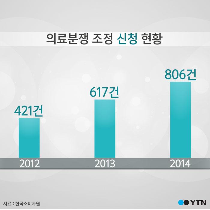 [한컷뉴스] 의료분쟁 '정형외과' 가장 많아