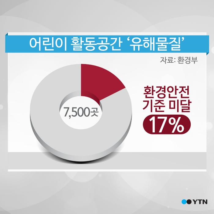 [한컷뉴스] 우리 아이들 주변 '유해물질 투성이'