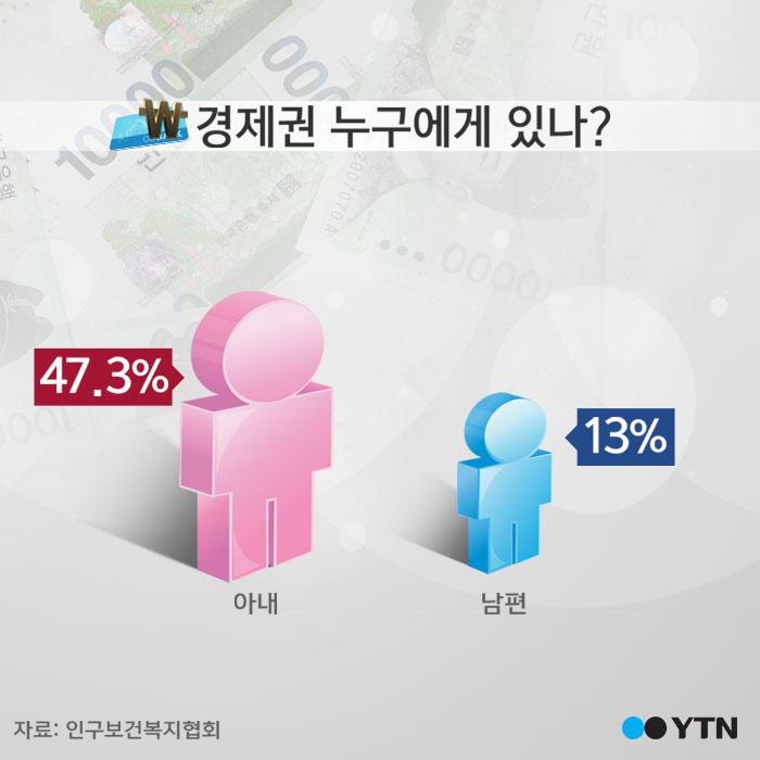 """[한컷뉴스] 남편들 """"왜 이런 걸 기사로 써서…"""""""