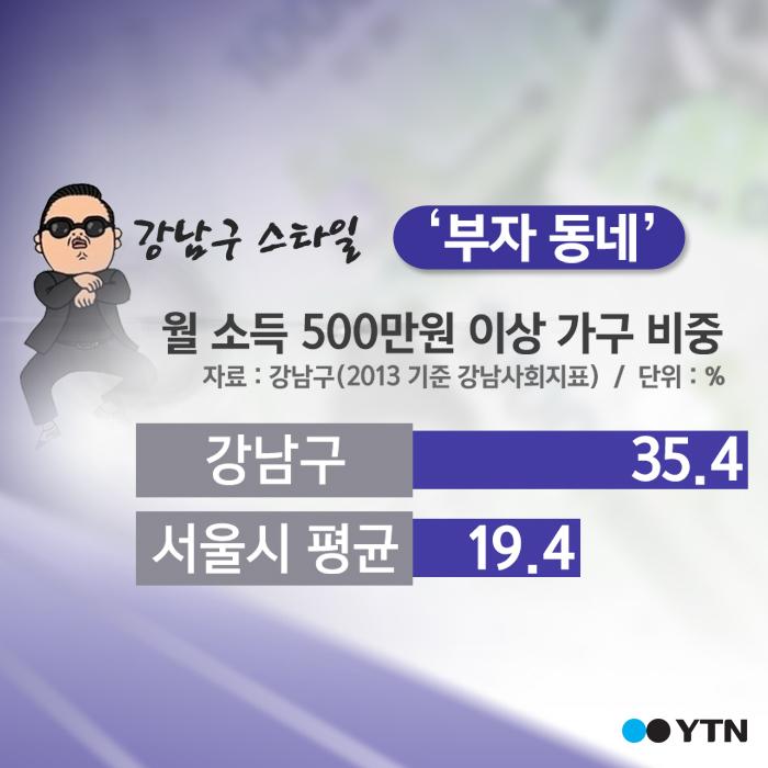 [한컷뉴스] 숫자로 보는 '진짜 강남스타일'
