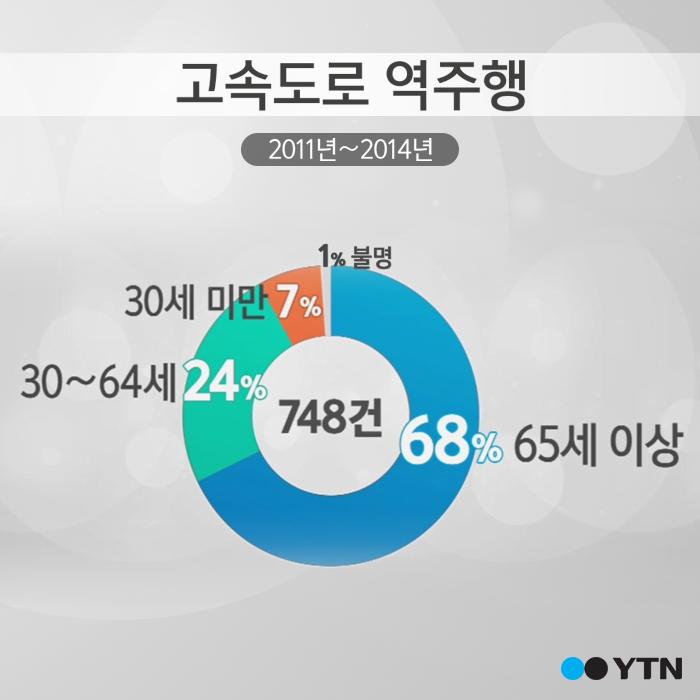 [한컷뉴스] 日 사회문제로 대두된 '노인 운전'