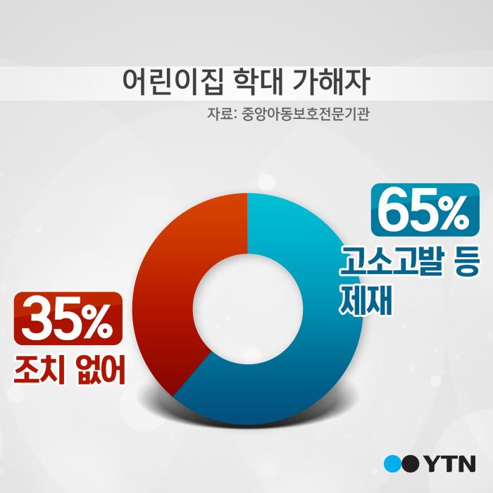 [한컷뉴스] '아동 학대' 했는데 처벌이 없다?