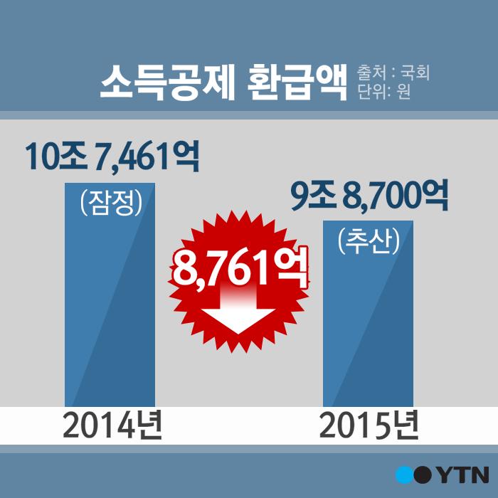 [한컷뉴스] '13월의 월급'? '13월의 폭탄!'