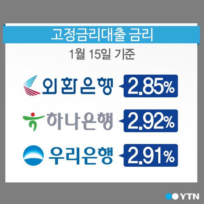 [한컷뉴스] 주택담보대출 금리 '3%' 붕괴