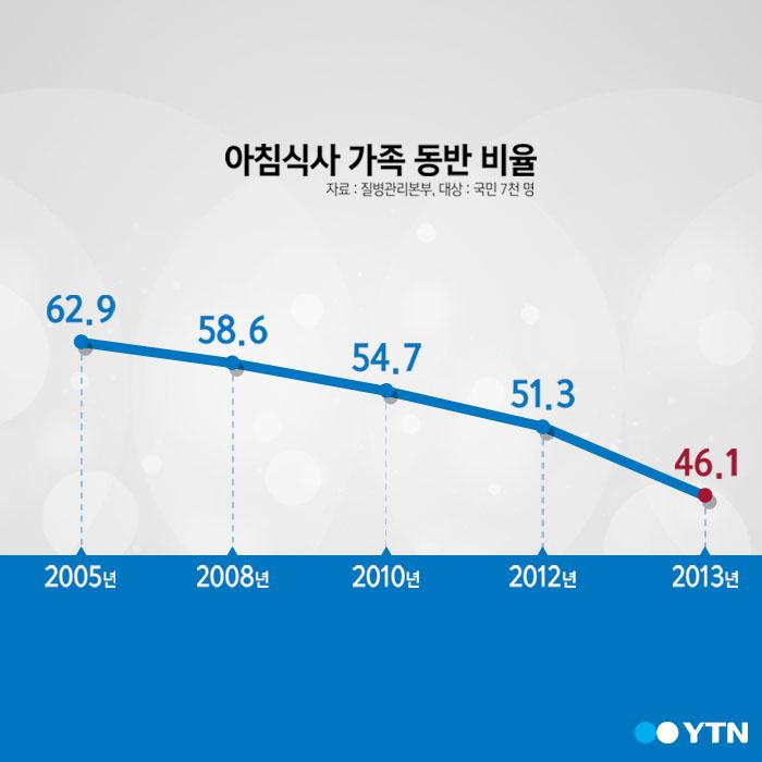[한컷뉴스] '가족과 식사' 일주일에 몇 번 하세요?