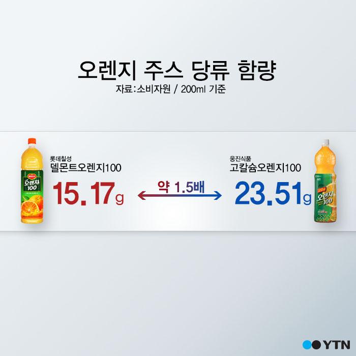 [한컷뉴스] 설탕량·비타민C 주스마다 달라요