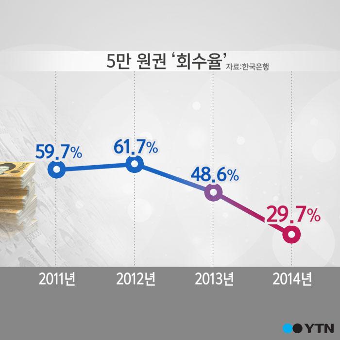 [한컷뉴스] 10억 장 풀린 5만 원 '내 지갑엔 왜 없지?'