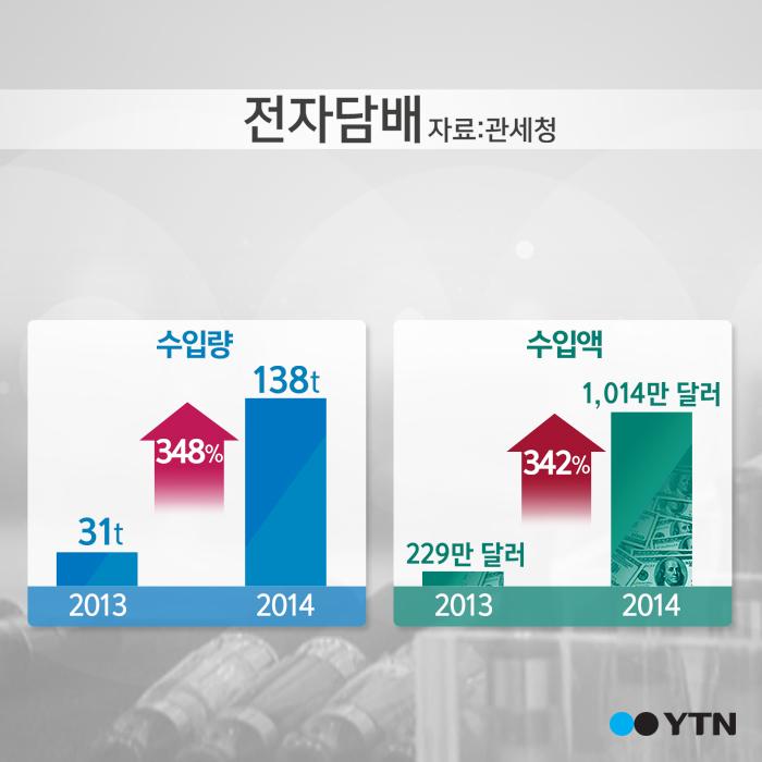 [한컷뉴스] 전자담배 수입량 '폭발적 증가'