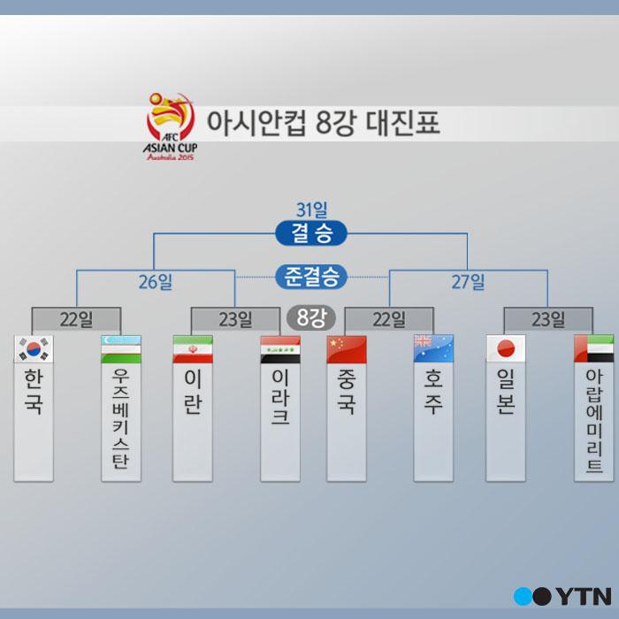 [한컷뉴스] '아시안컵' 우즈벡 넘으면 다음 상대는?