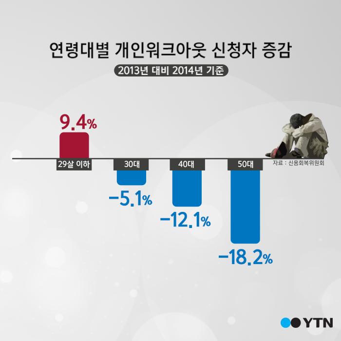 [한컷뉴스] '취업난에 빚더미까지' 우울한 20대