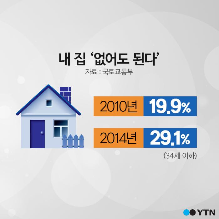 [한컷뉴스] 언감생심 내집마련 '그래도 차는…'
