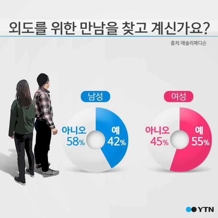"""[한컷뉴스] """"바람 피울 상대 필요해요?"""" 질문에 무려…"""