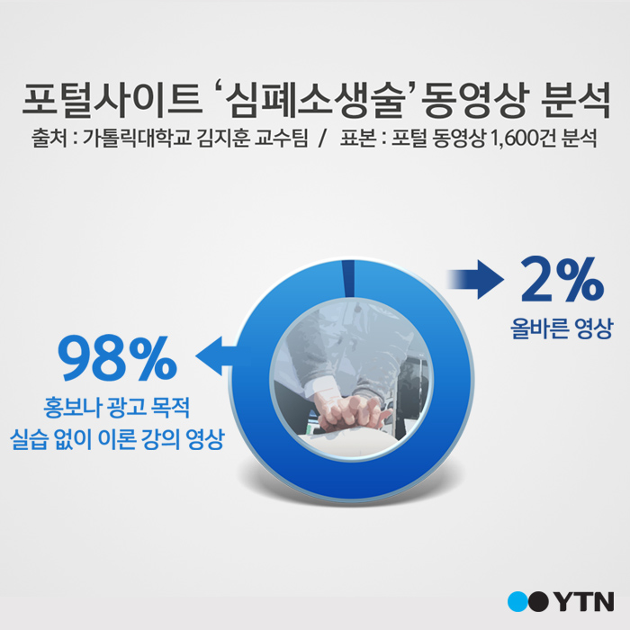 [한컷뉴스] 인터넷 '심폐소생술 동영상 '98% 잘못된 것'