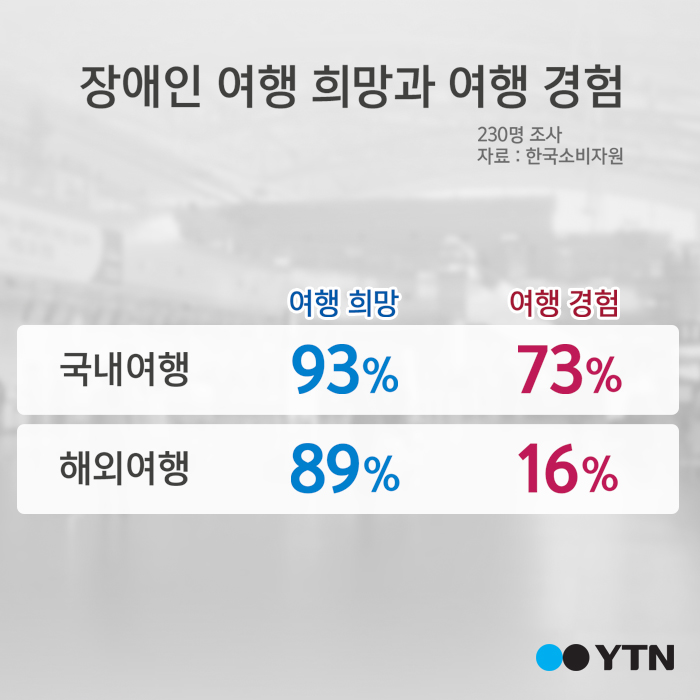 """[한컷뉴스] 장애인 국내·해외 여행 모두 """"불편하다"""""""