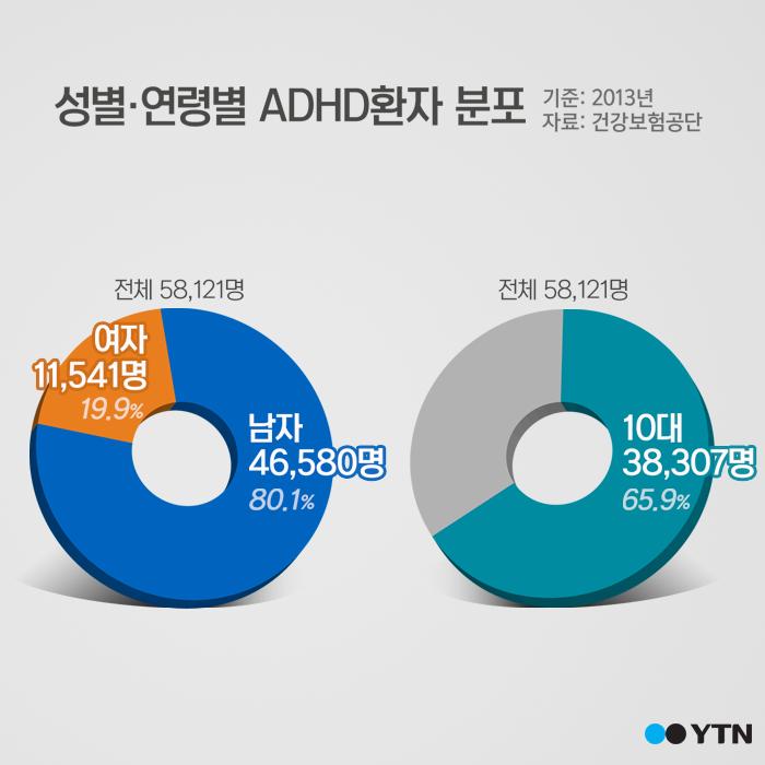 """[한컷뉴스] 급증하는 10대 ADHD """"스마트폰이 원인"""""""